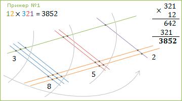 Рисовательный способ умножения :: 12 x 321 = 3852