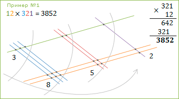 Таблица умножения тренажер без ответов