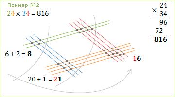 Рисовательный способ умножения :: 24 x 34 = 816