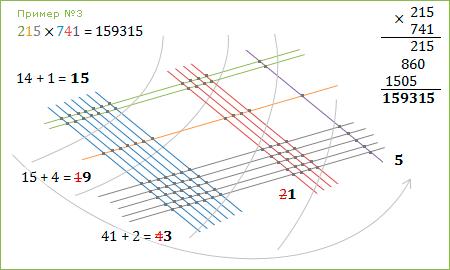 Рисовательный способ умножения :: 215 x 741 = 159315